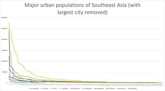 city-sizes