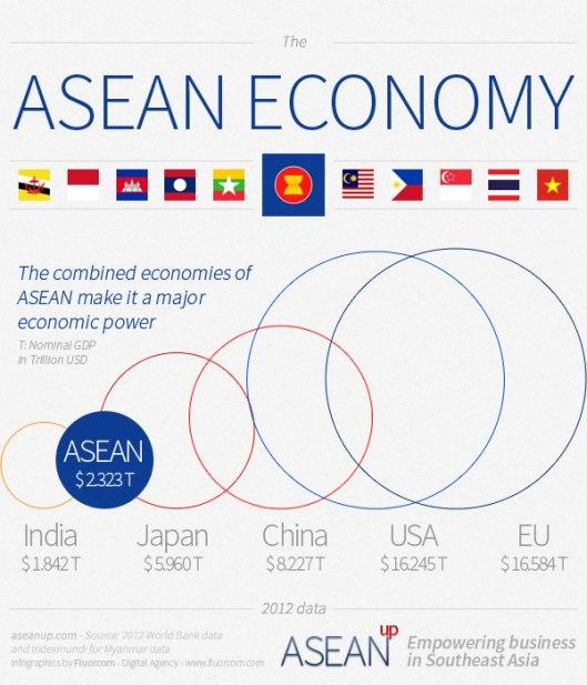 infographic-asean-economy