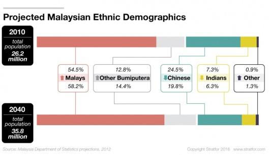 malaysia-population